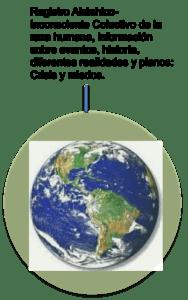 Registros Akashicos_Inconsciente